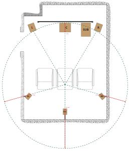Die Verzögerungszeit wird angepasst, damit alle Lautsprechern akustisch auf einen Kreis um den Hörer gebracht werden