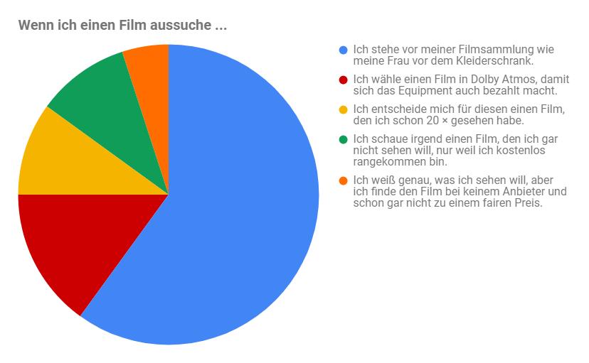 Scherzhafte Infografik