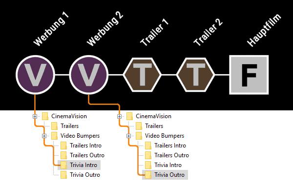 Verwendung verschiedener CinemaVision-Verzeichnisse für Varianten von Werbung und Trailern