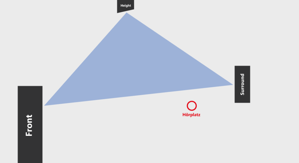 Ein Dreieck bestehend aus Front-Lautsprecher, Surround-Lautsprecher und Höhenlautsprecher.