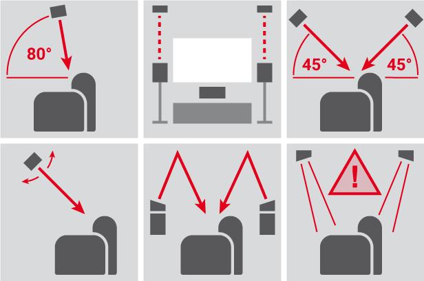Piktogramme, die die Lautsprecher-Aufstellung für Dolby Atmos verdeutlichen.