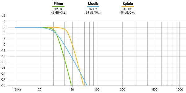 Verschiedene Varianten, das Signal für einen Bass Shaker mittels einem Low-Pass-Filter zu trennen.