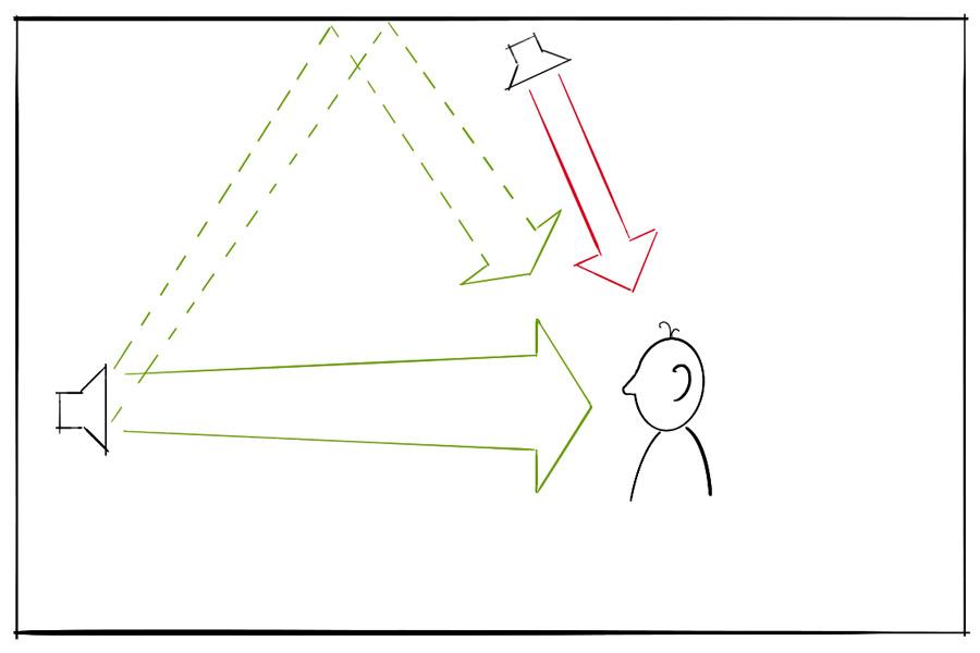 Lautsprecher an der Front mit Abstrahlung von Direktschall zum Zuhörer. Lautsprecher an der Decke mit Abstrahlung von Direktschall zum Zuhörer. Ein Teil des Schalls des Front-Lautsprechers wird zur Decke abgestrahlt und von dort zum Zuhörer reflektiert. Beim Zuhörer treffen von oben der Direktschall des Deckenlautsprechers und der reflektierte Schall des Front-Lautsprechers ein.