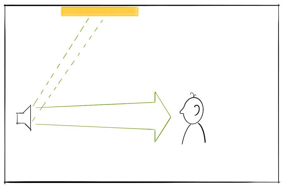 Lautsprecher an der Front mit Abstrahlung von Direktschall zum Zuhörer. Ein Teil des Schalls wird vom Lautsprecher zur Decke abgestrahlt, dort aber von einem Deckensegel absorbiert. Beim Zuhörer trifft nur der Direktschall des Front-Lautsprechers ein.
