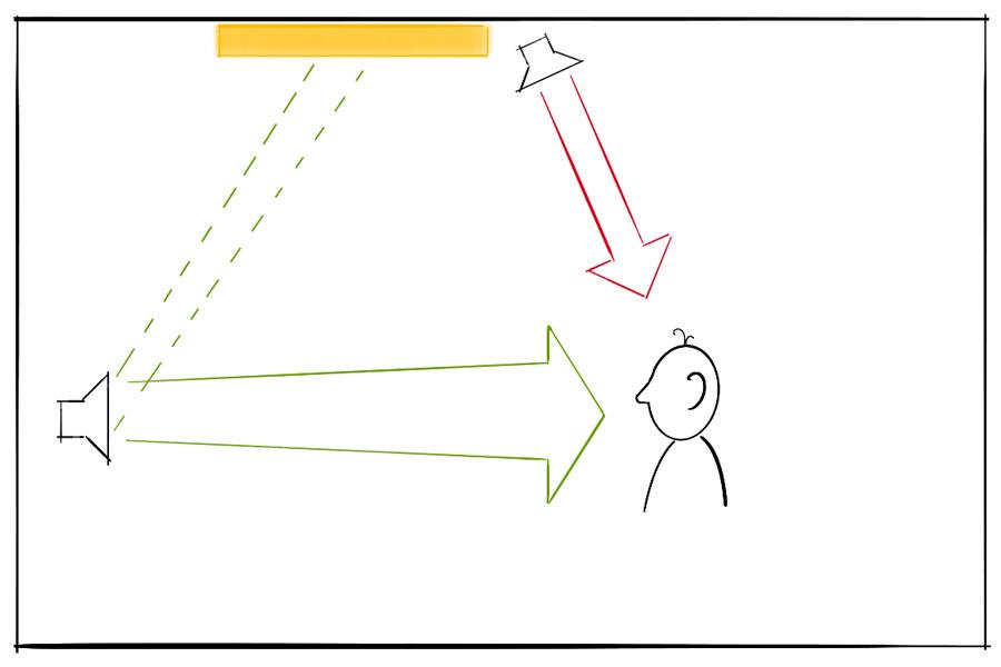 Lautsprecher an der Front mit Abstrahlung von Direktschall zum Zuhörer. Lautsprecher an der Decke mit Abstrahlung von Direktschall zum Zuhörer. Ein Teil des Schalls des Front-Lautsprechers wird zur Decke abgestrahlt und dort von einem Deckensegel absorbiert. Beim Zuhörer treffen nur der Direktschall des Front-Lautsprechers von vorne und der Direktschall des Deckenlautsprechers von oben ein.
