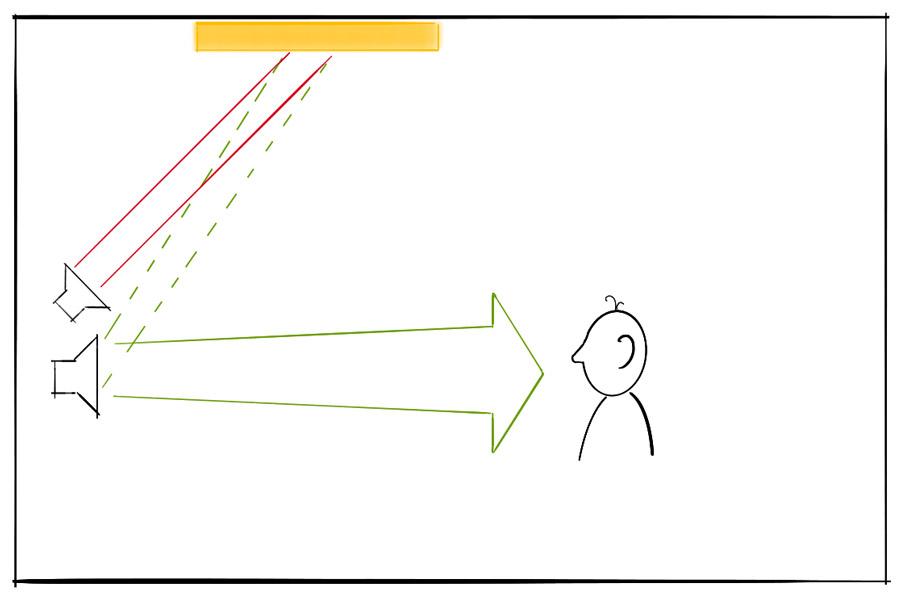 Lautsprecher an der Front mit Abstrahlung von Direktschall zum Zuhörer. Atmos-Enabled-Lautsprecher über dem Front-Lautsprecher mit Abstrahlung zur Decke, um dort reflektiert zu werden. Sämtliche Reflexionen an der Decke werden von einem Deckensegel absorbiert. Beim Zuhörer trifft nur der Direktschall des Front-Lautsprechers von vorne ein. Vom Atmos-Enabled-Lautsprecher ist aufgrund des Deckensegels nichts zu hören.